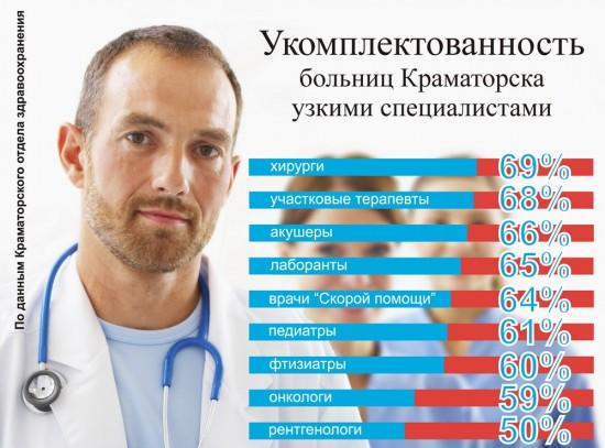 Каких врачей не хватает